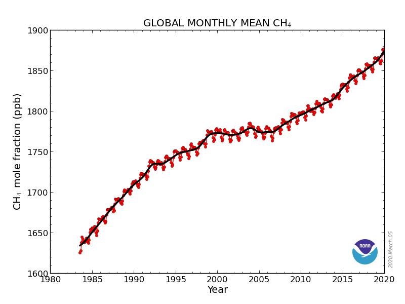ch4_trend_all_glThroughNov2019